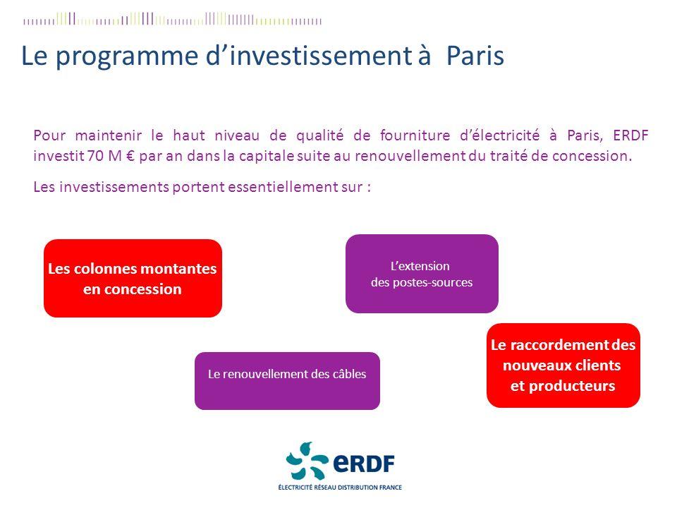 Le programme d'investissement à Paris
