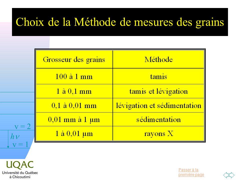 Choix de la Méthode de mesures des grains