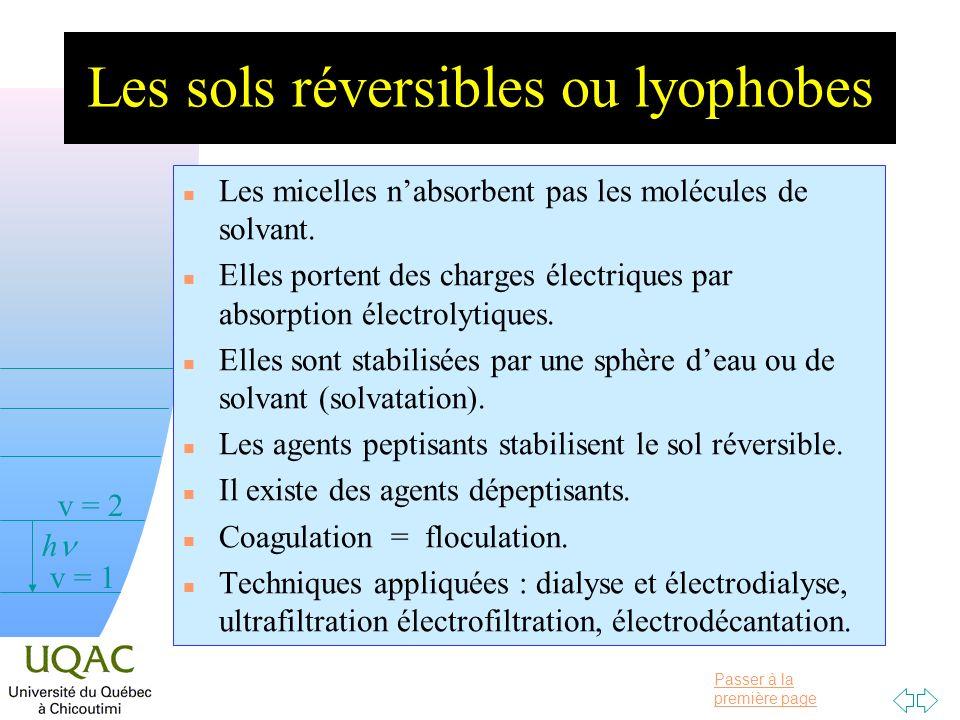 Les sols réversibles ou lyophobes