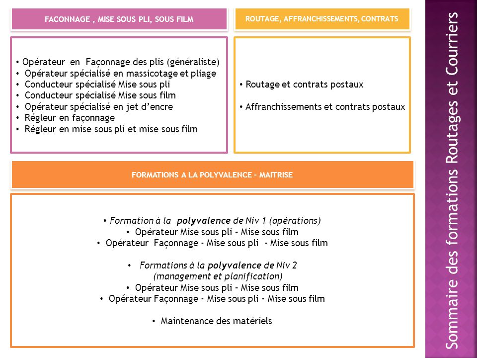 Sommaire des formations Routages et Courriers