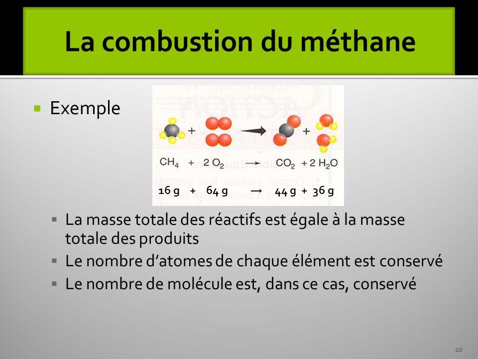 La combustion du méthane