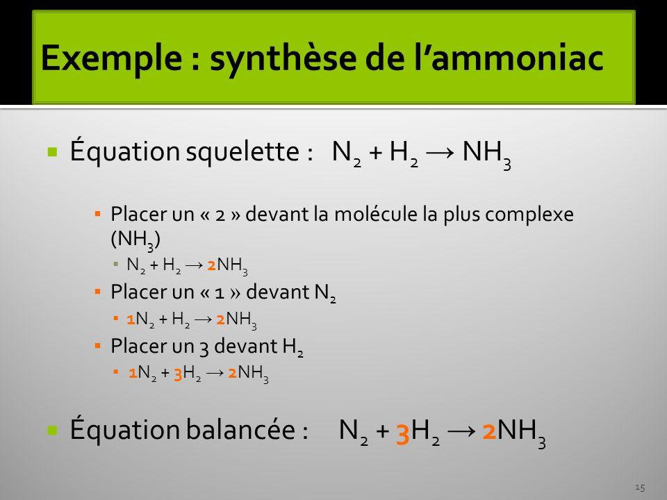 Exemple : synthèse de l'ammoniac