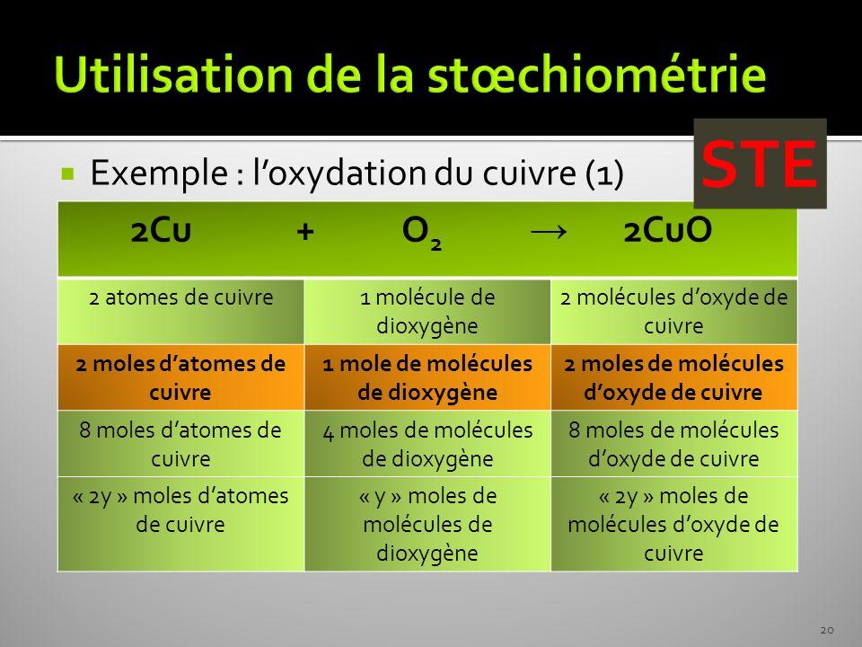 Utilisation de la stœchiométrie
