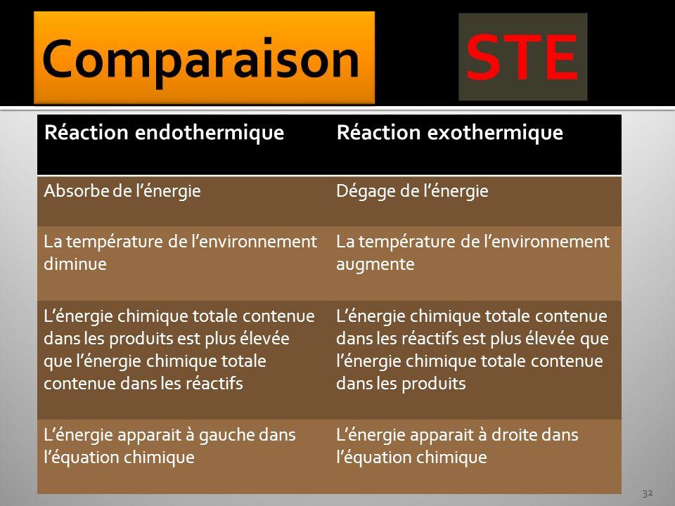 Comparaison Réaction endothermique Réaction exothermique