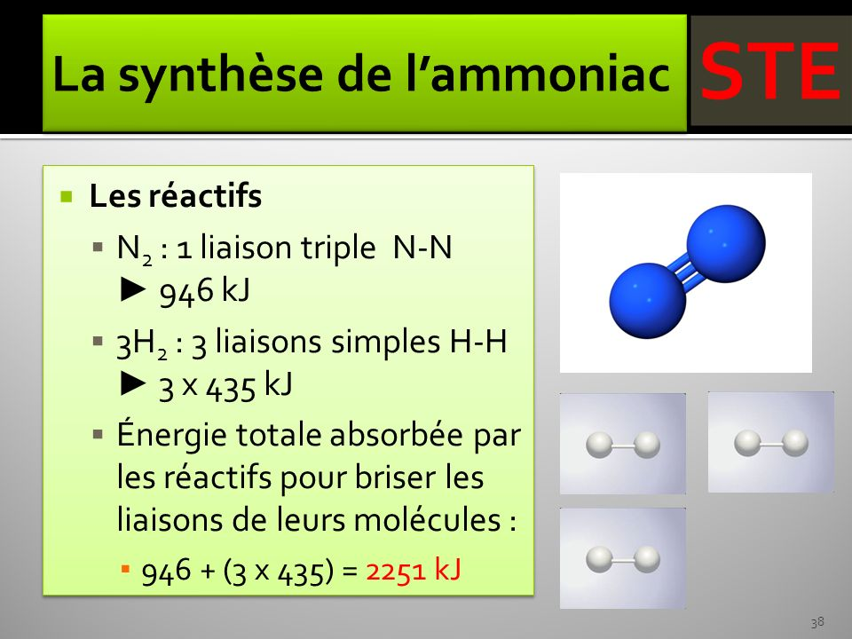 La synthèse de l'ammoniac