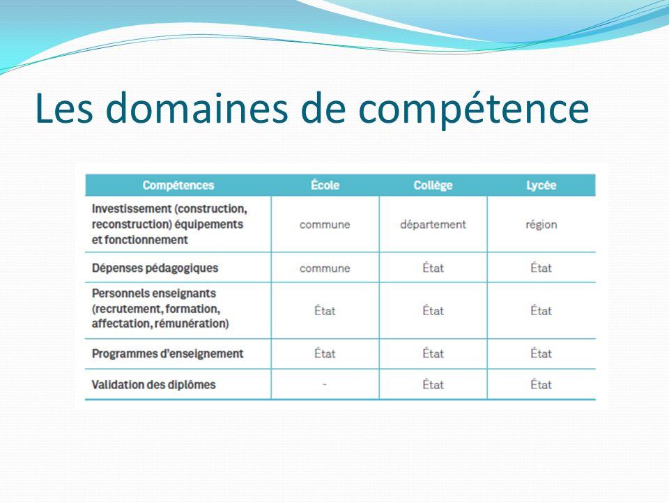 Les domaines de compétence