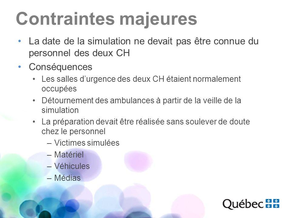Contraintes majeures La date de la simulation ne devait pas être connue du personnel des deux CH. Conséquences.