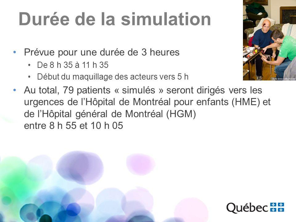Durée de la simulation Prévue pour une durée de 3 heures