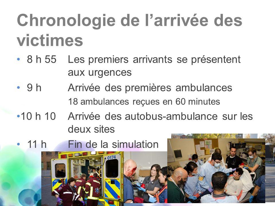 Chronologie de l'arrivée des victimes