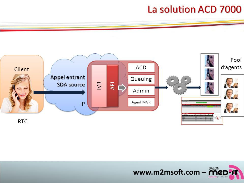 La solution ACD 7000 www.m2msoft.com – IP Client Pool d'agents ACD IVR
