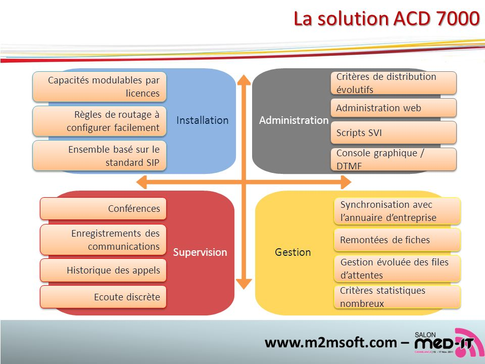 La solution ACD 7000 www.m2msoft.com – Installation Administration