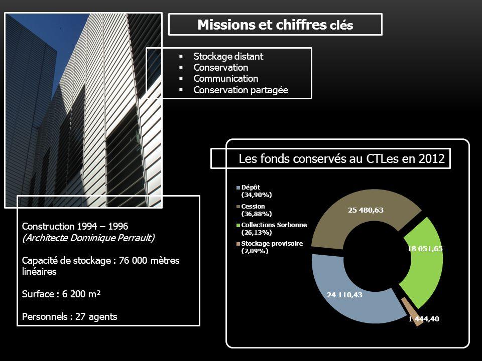 Missions et chiffres clés