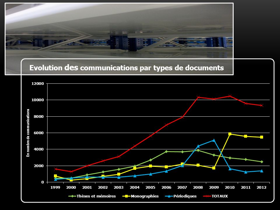 Evolution des communications par types de documents