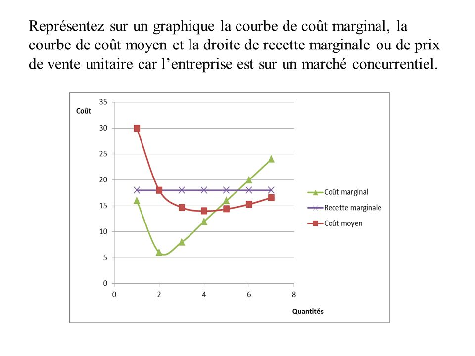 Représentez sur un graphique la courbe de coût marginal, la courbe de coût moyen et la droite de recette marginale ou de prix de vente unitaire car l'entreprise est sur un marché concurrentiel.