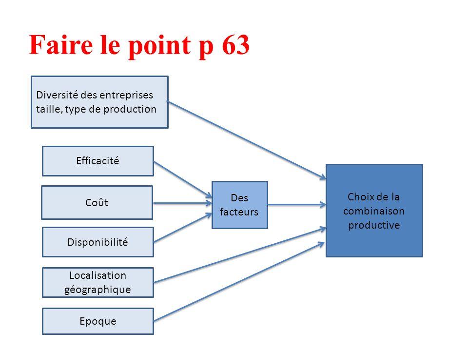 Faire le point p 63 Diversité des entreprises