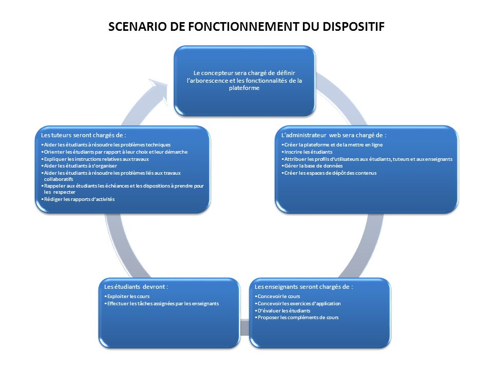 SCENARIO DE FONCTIONNEMENT DU DISPOSITIF