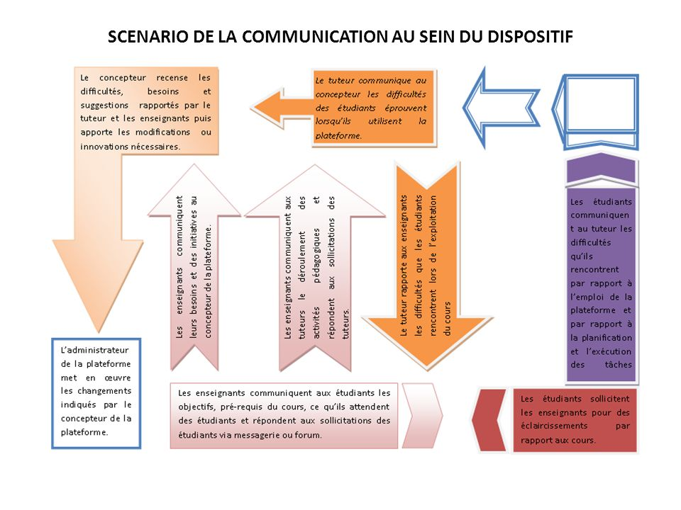 SCENARIO DE LA COMMUNICATION AU SEIN DU DISPOSITIF
