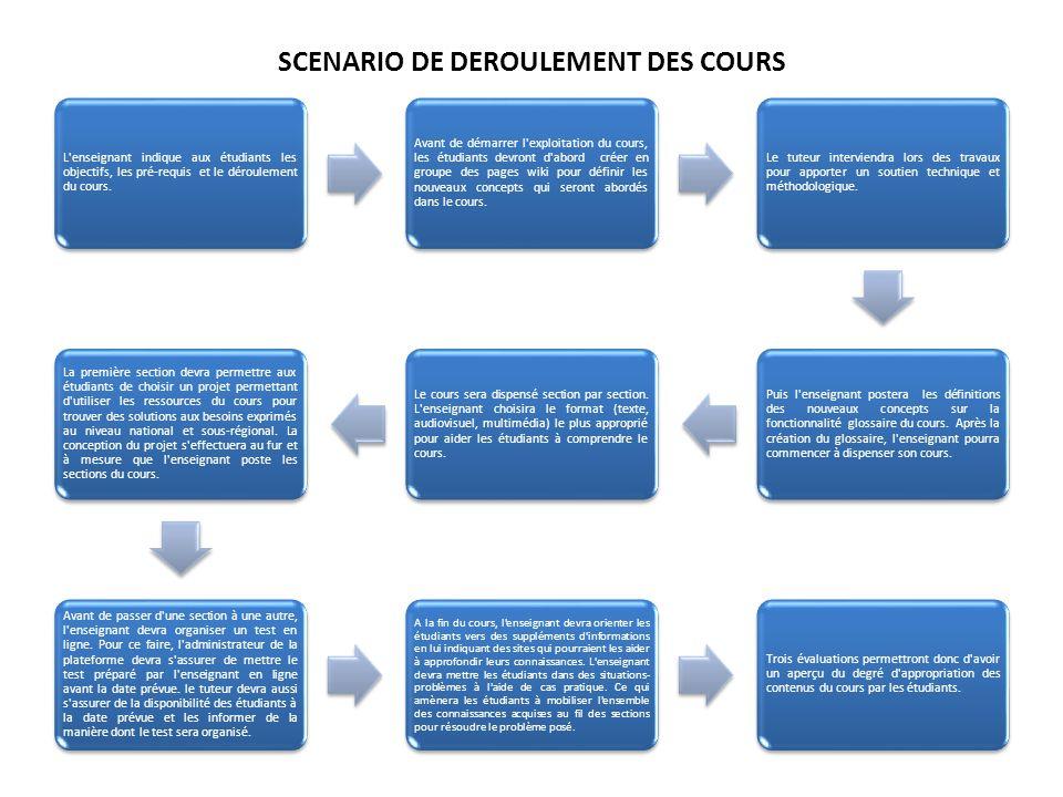 SCENARIO DE DEROULEMENT DES COURS