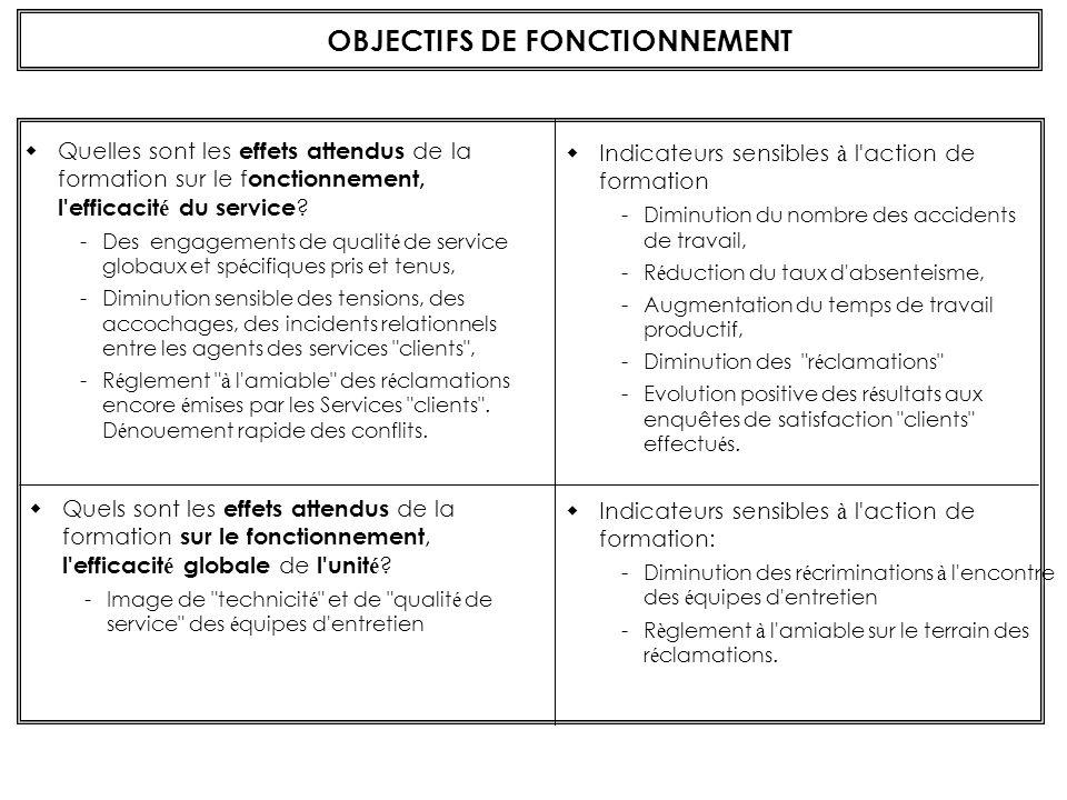 OBJECTIFS DE FONCTIONNEMENT