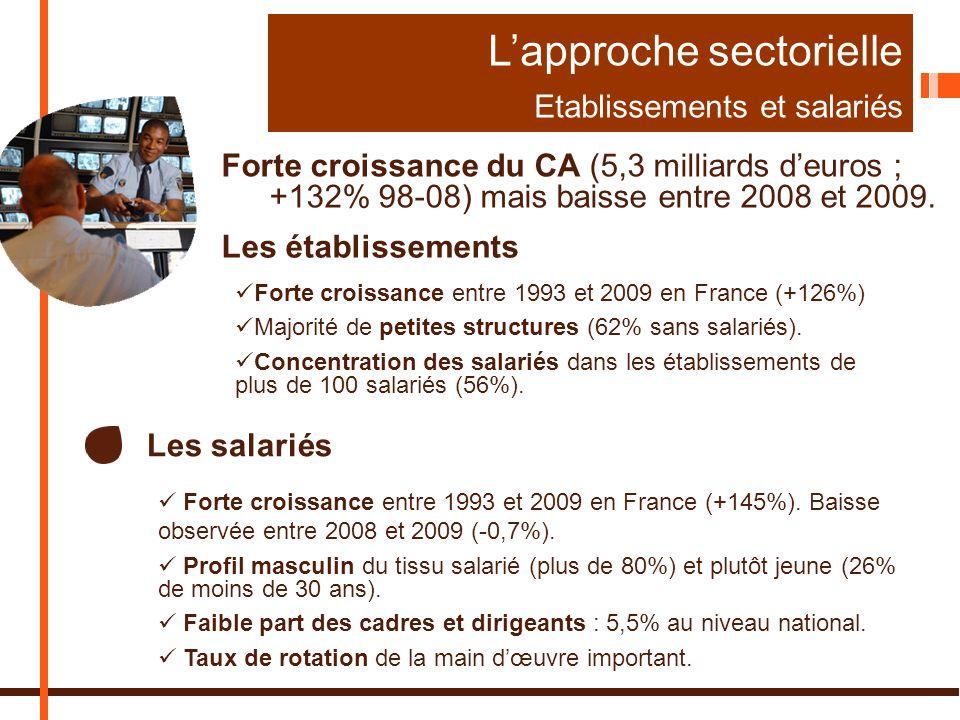 L'approche sectorielle Etablissements et salariés