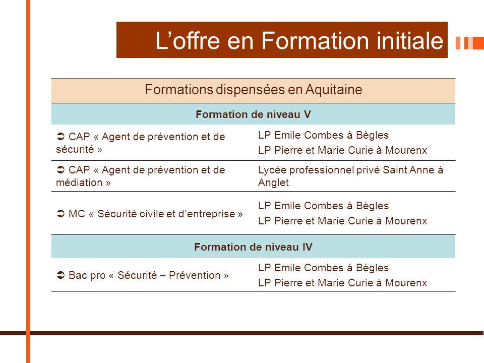 Formations dispensées en Aquitaine