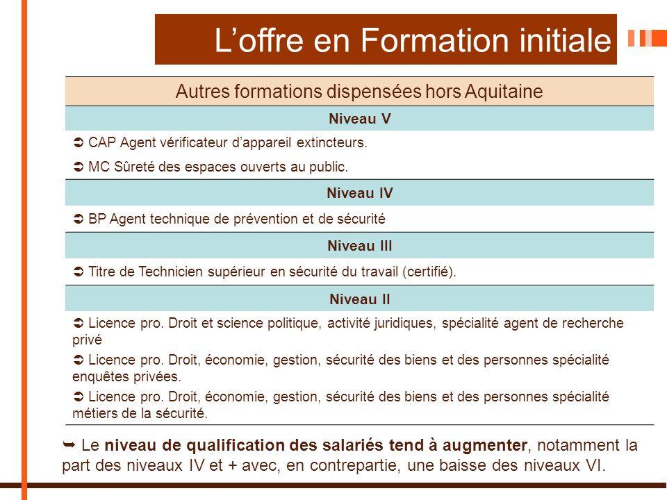 Autres formations dispensées hors Aquitaine