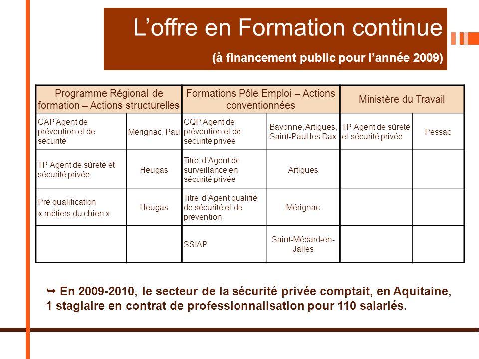 L'offre en Formation continue (à financement public pour l'année 2009)