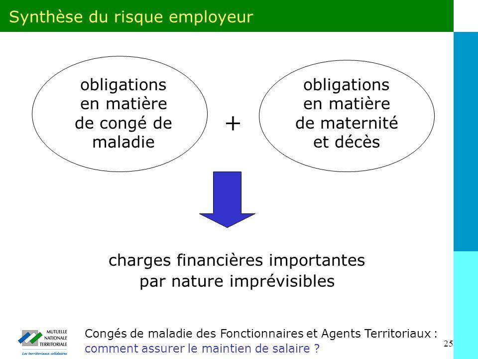 + Synthèse du risque employeur