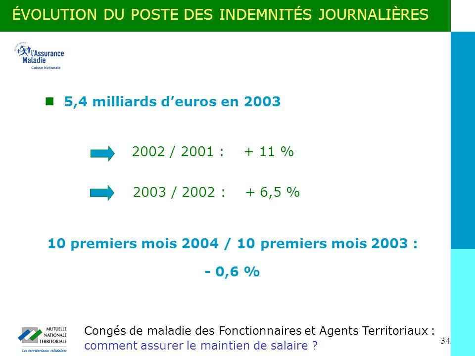 10 premiers mois 2004 / 10 premiers mois 2003 :