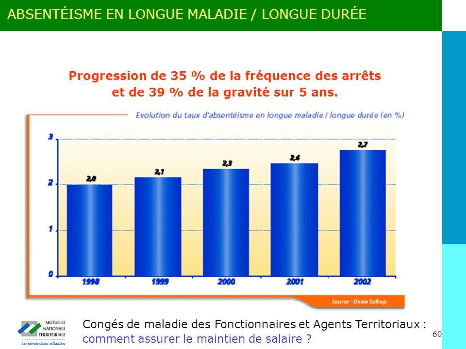ABSENTÉISME EN LONGUE MALADIE / LONGUE DURÉE