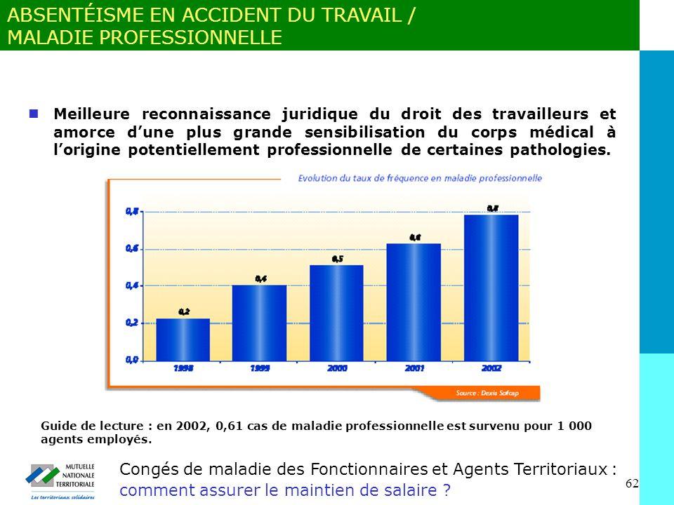 ABSENTÉISME EN ACCIDENT DU TRAVAIL / MALADIE PROFESSIONNELLE
