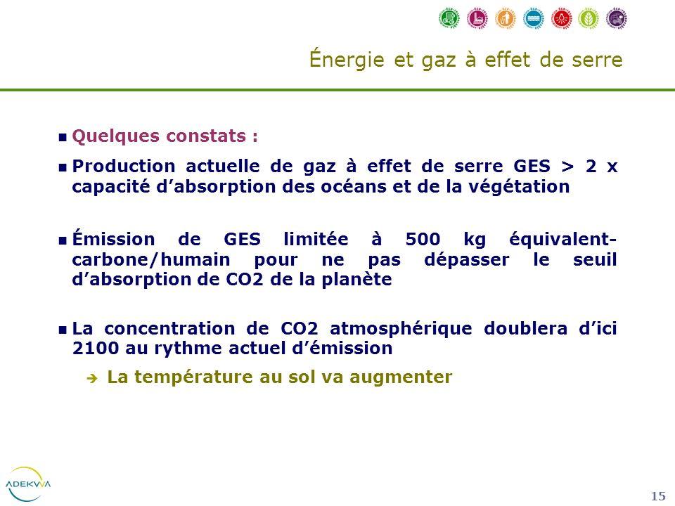 Énergie et gaz à effet de serre