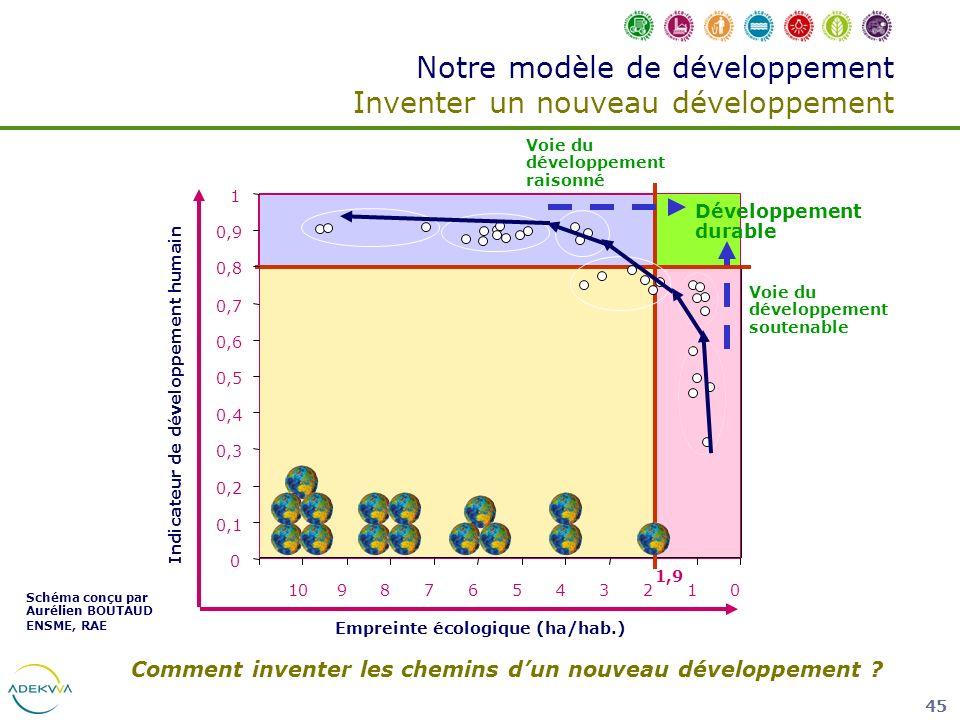 Notre modèle de développement Inventer un nouveau développement