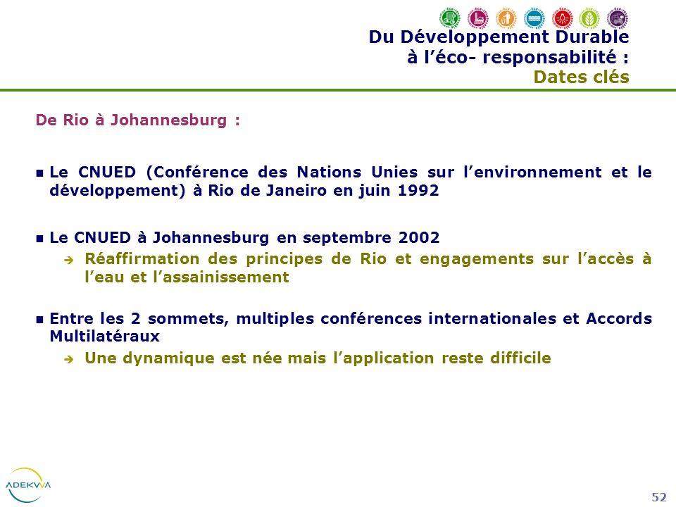 Du Développement Durable à l'éco- responsabilité : Dates clés
