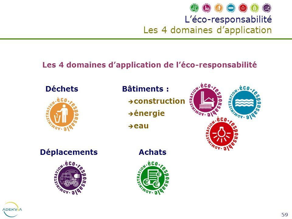 L'éco-responsabilité Les 4 domaines d'application