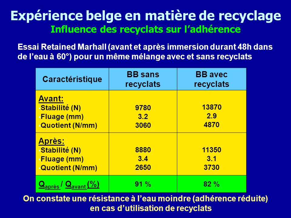 Expérience belge en matière de recyclage Influence des recyclats sur l'adhérence
