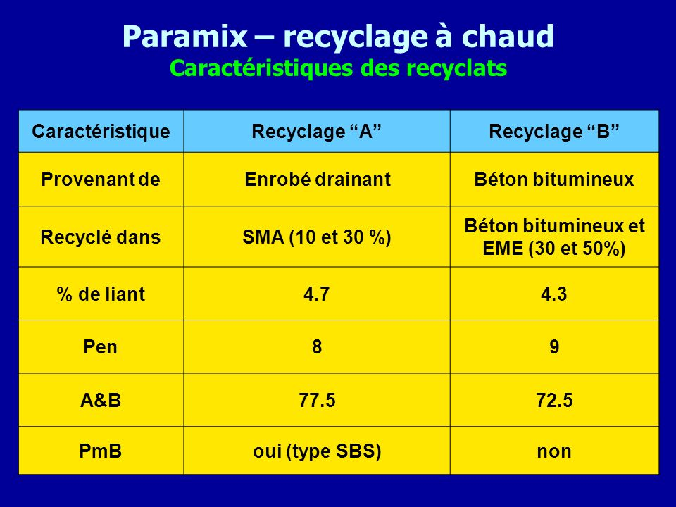 Paramix – recyclage à chaud Caractéristiques des recyclats