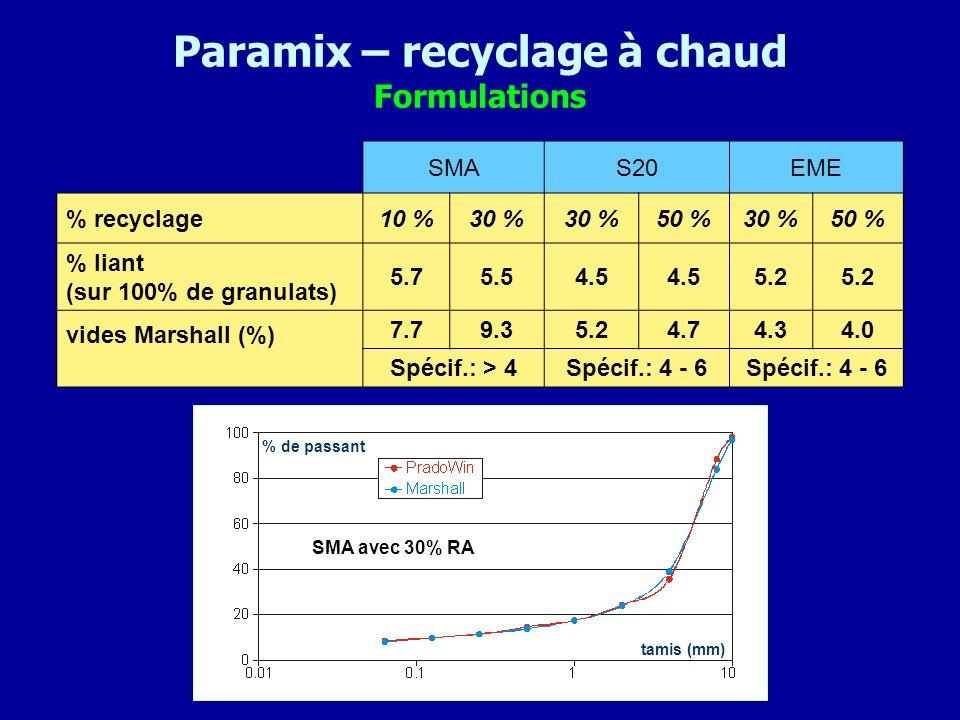 Paramix – recyclage à chaud Formulations