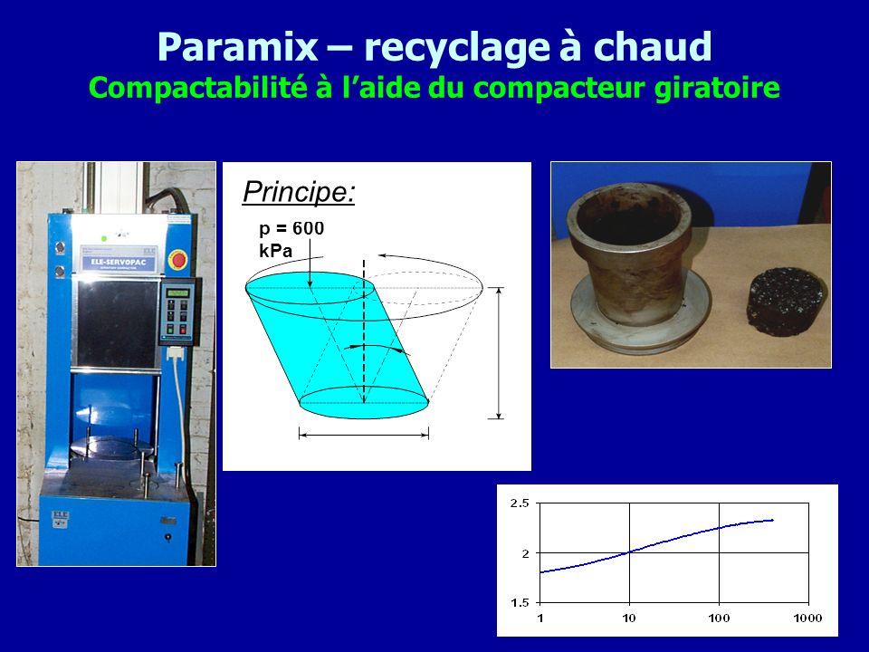 Paramix – recyclage à chaud Compactabilité à l'aide du compacteur giratoire