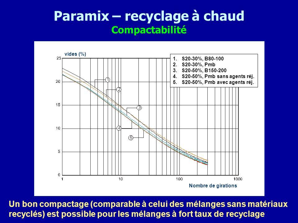 Paramix – recyclage à chaud Compactabilité