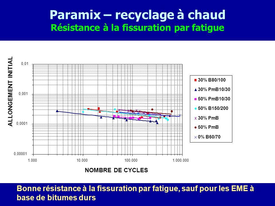 Paramix – recyclage à chaud Résistance à la fissuration par fatigue
