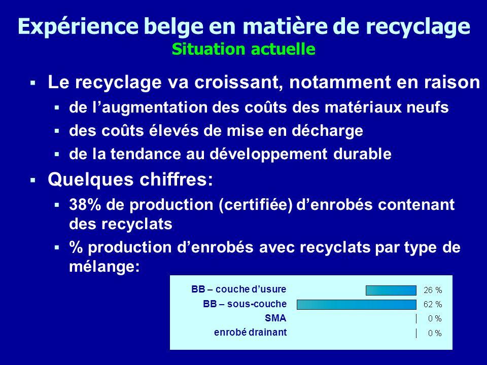 Expérience belge en matière de recyclage Situation actuelle