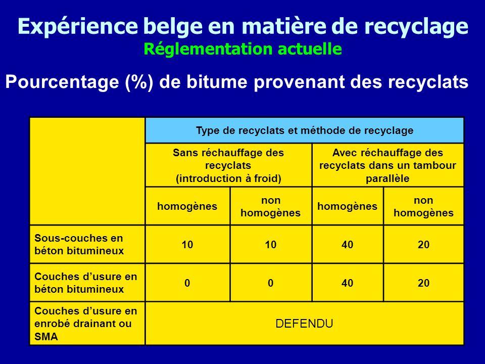 Expérience belge en matière de recyclage Réglementation actuelle