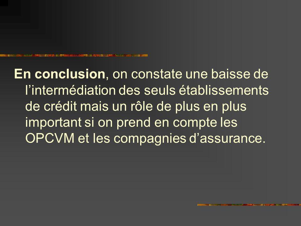 En conclusion, on constate une baisse de l'intermédiation des seuls établissements de crédit mais un rôle de plus en plus important si on prend en compte les OPCVM et les compagnies d'assurance.