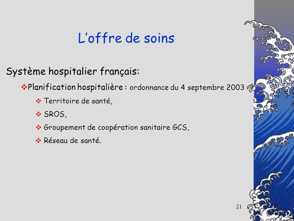 L'offre de soins Système hospitalier français: