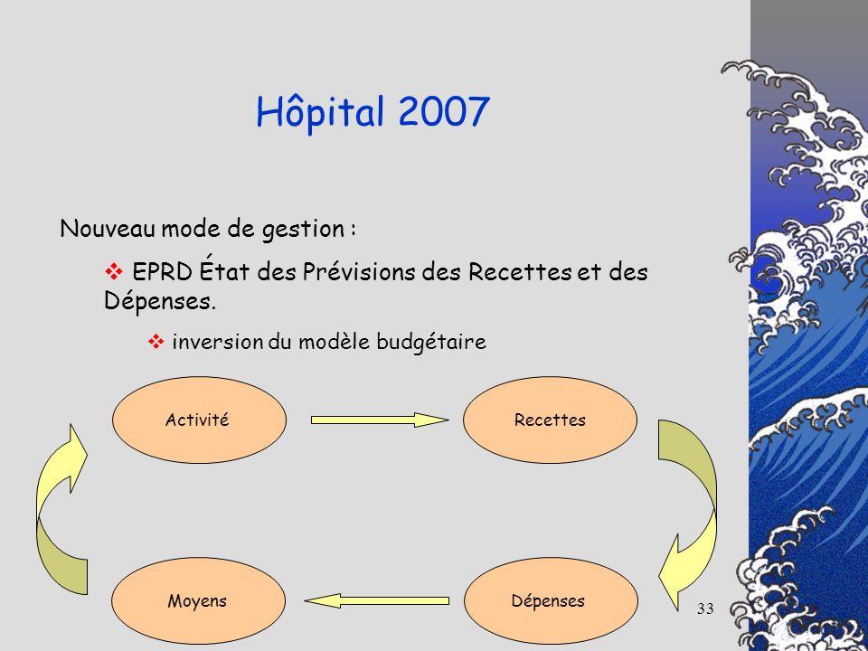 Hôpital 2007 Nouveau mode de gestion :