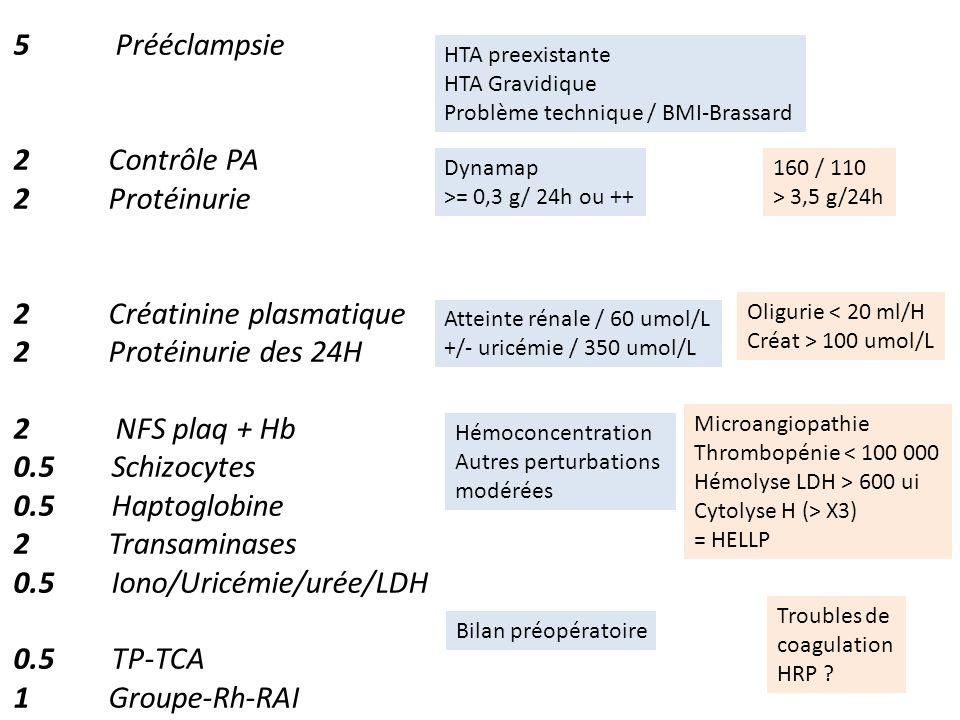 2 Créatinine plasmatique 2 Protéinurie des 24H 2 NFS plaq + Hb