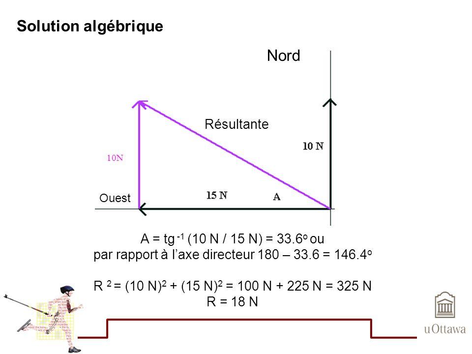 par rapport à l'axe directeur 180 – 33.6 = 146.4o