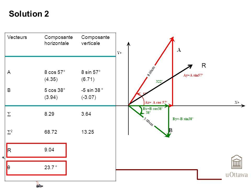 Solution 2 R R Vecteurs Composante horizontale Composante verticale A