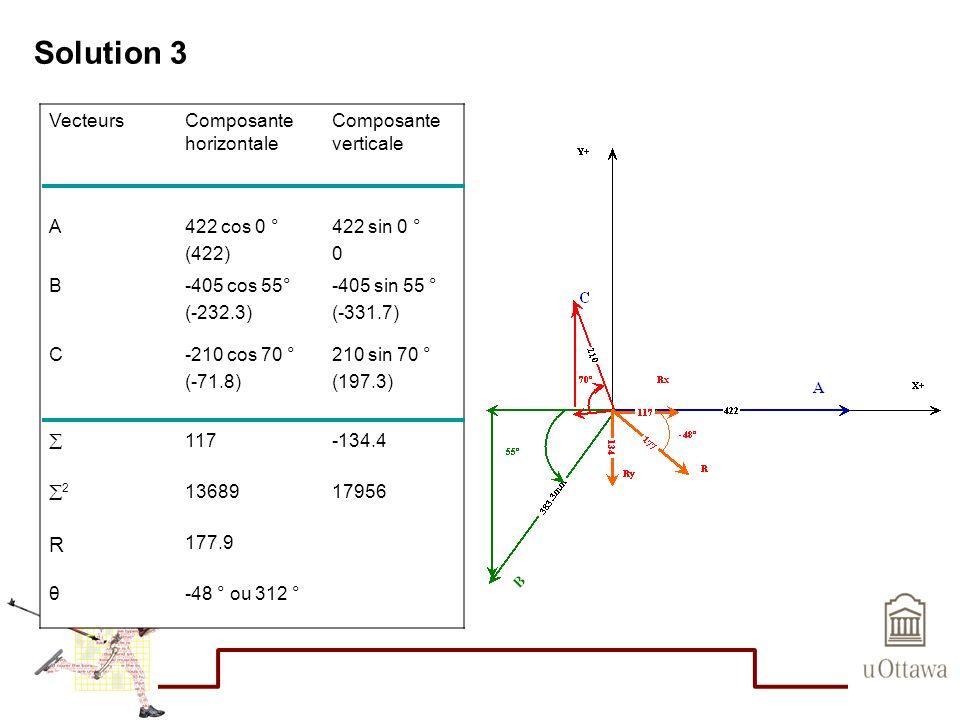 Solution 3 R Vecteurs Composante horizontale Composante verticale A